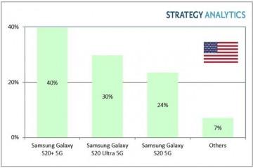 Q1美国5G智能手机出货量总计到达340万部