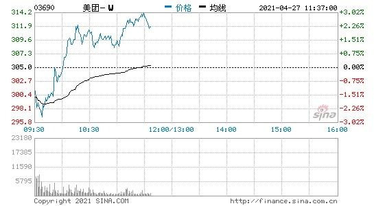 港股美团开跌1.64%市场监管总局依法对美团涉嫌垄断行为立案调查