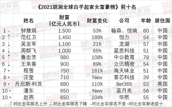 2021胡润全球白手起家女富豪榜中国占三分之二雾芯科技汪莹第八