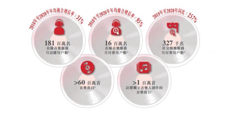 网易云音乐递交赴港IPO申请2020年营收49亿元月活跃用户数达1.8亿