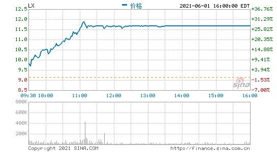 周二收盘乐信股价大涨28%