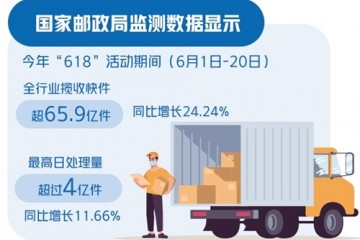 618期间全行业揽收快件超65.9亿件同比增长24.24%