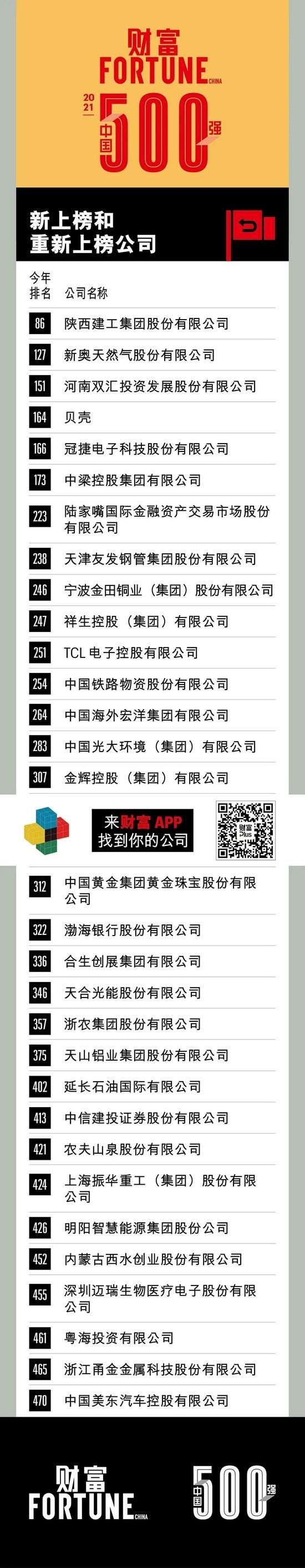 2021年财富中国500强新上榜和重新上榜公司贝壳TCL等上榜